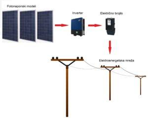 Soalrni sustavi za elektroenergetske mreže