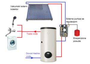 Solarni sistem za toplu vodu
